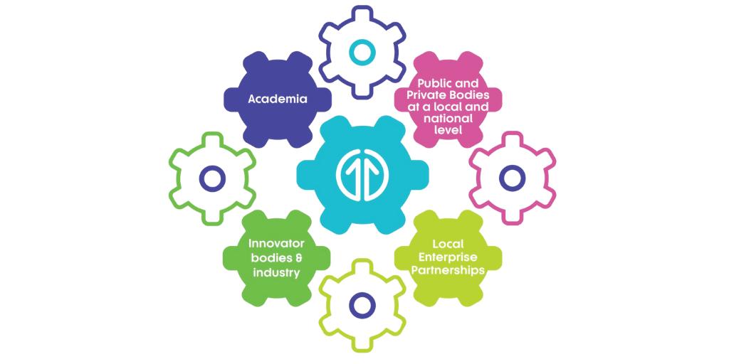 Collaboration cogs diagram