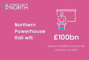 Graphic stating that Northern Powerhouse Rail will support a £100bn boost to the economy by 2050
